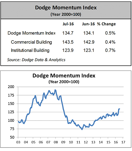Dodge Momentum Index Inches Higher in July