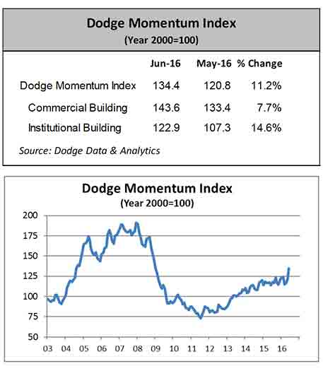 Dodge Momentum Index Jumps in June