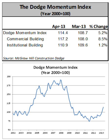 April Dodge Momentum Index