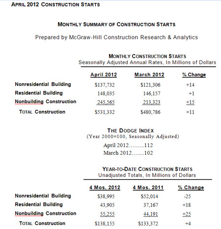 April Monthly Summary of Construction Starts