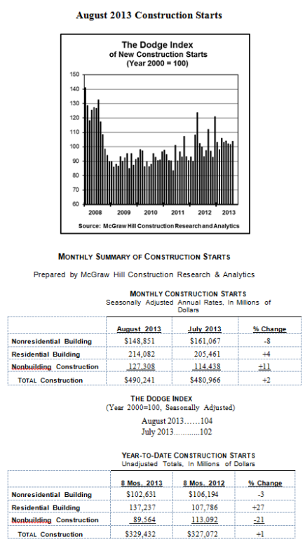 August Construction Rises