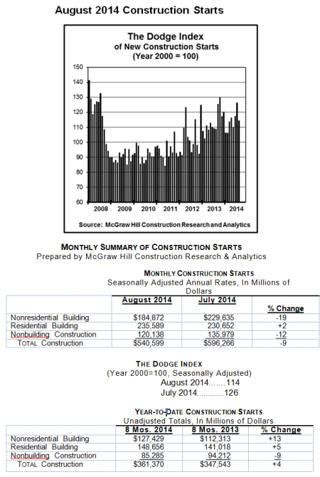 August Construction Falls 9 Percent
