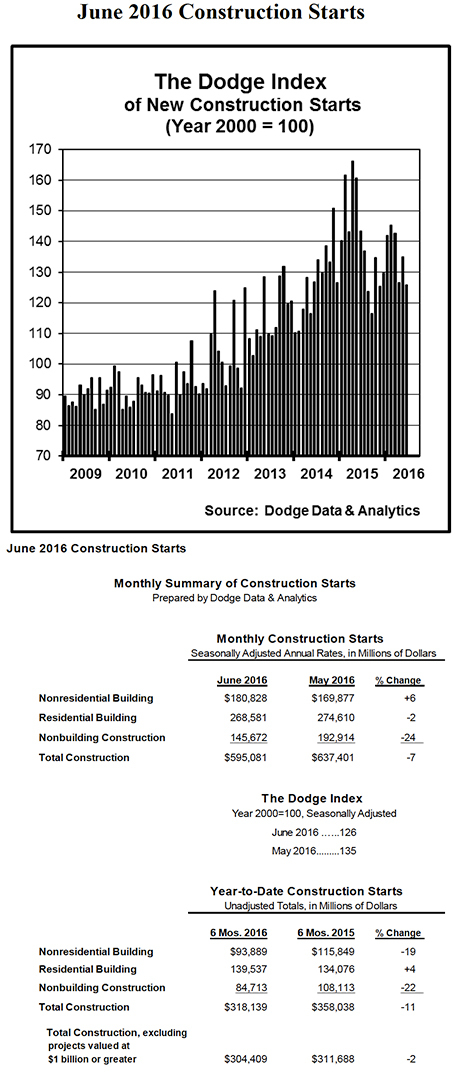 New Construction Starts in June Drop 7 Percent