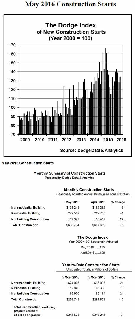 May Construction Starts Rise 5 Percent