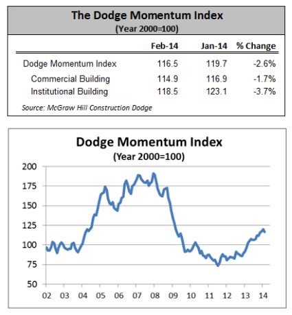 Dodge Momentum Index Slipped in February