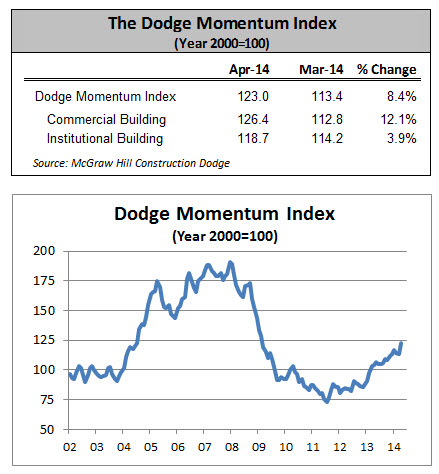DMI Rebounds in April