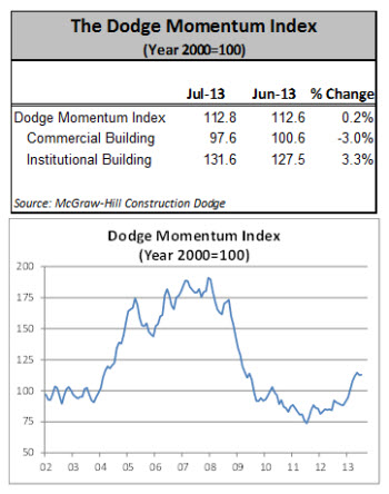 Dodge Momentum Index Steadies in July