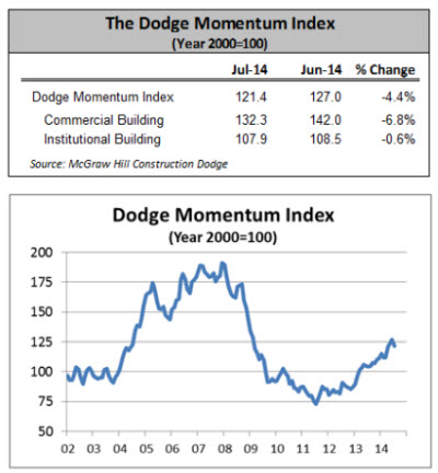 Dodge Momentum Index Loses Ground in July