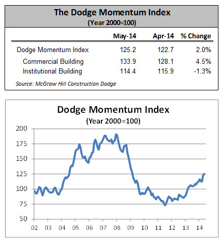 Dodge Momentum Index Climbed Again in May