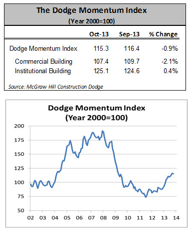 DMI Slips in October