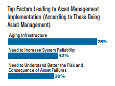 Top Factors Leading to Asset Management Implementation