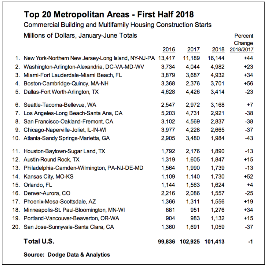 First Half 2018 Commercial and Multifamily Construction