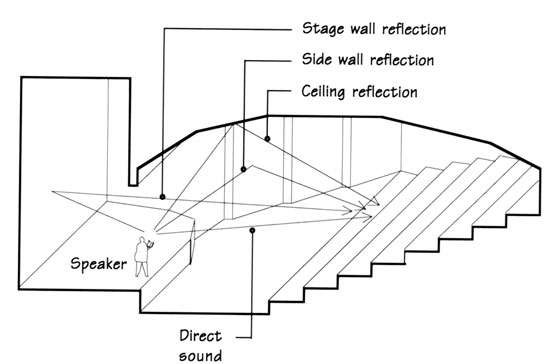 21415147 besides Wits Theatre additionally Kramer RK 81X p 2730 in addition 5132903661e2735389d997e0c5bfb277 further Guangzhou Opera House By Zaha Hadid. on home theatre acoustics
