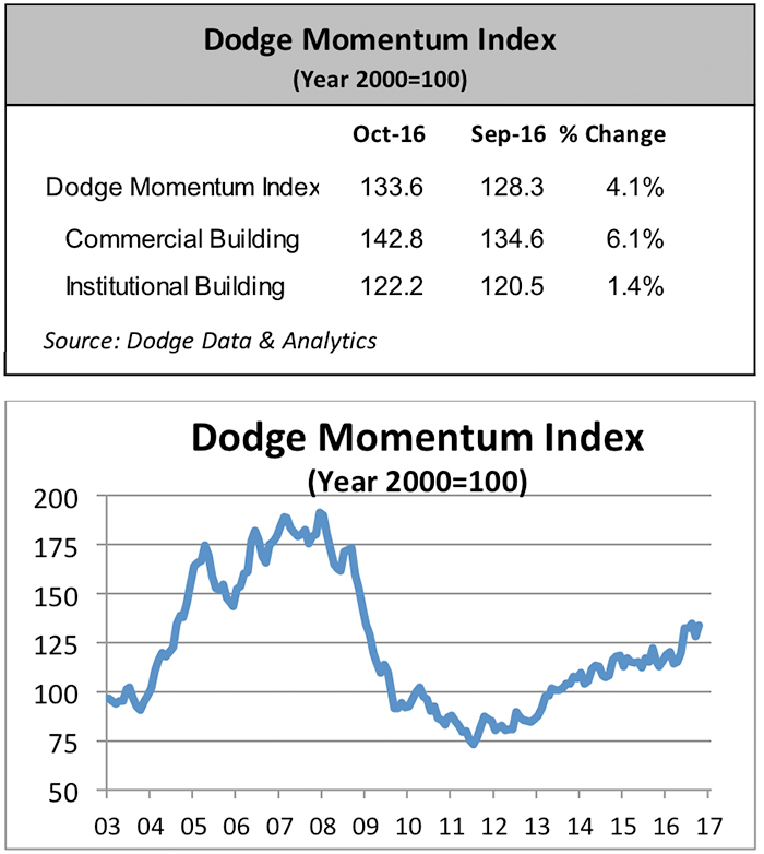 Dodge Momentum Index Moves Higher in October