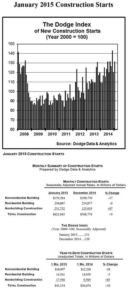 January-Construction-Climbs-9-Percent