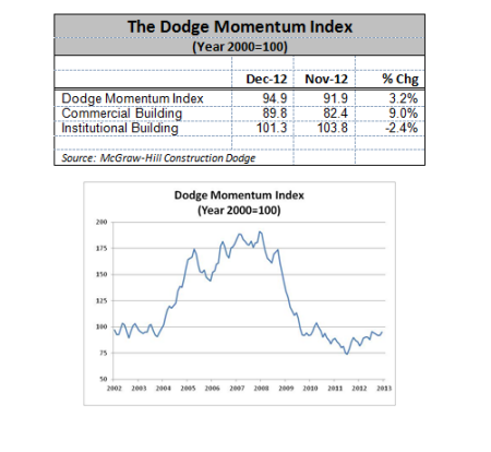Dodge Momentum Index December 2012