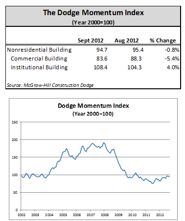 Dodge Momentum Dips in September
