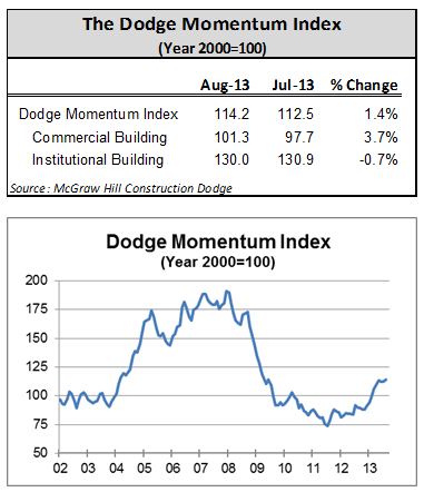 Dodge Momentum Index Gains Ground in August