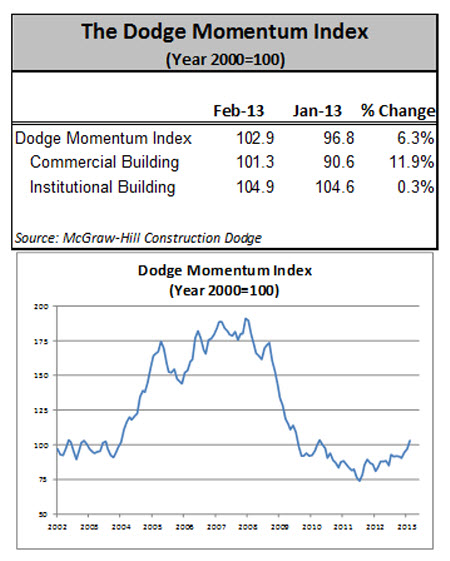 Dodge Momentum Index Takes February Jump