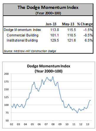 Dodge Momentum Index Pauses in June