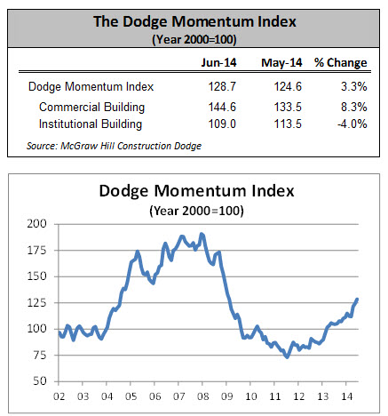 Dodge Momentum Index June Data
