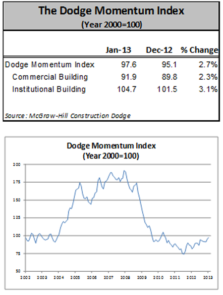 January Dodge Momentum Index