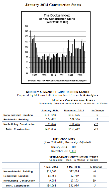 January Construction Slides 13 Percent