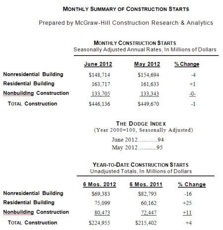 June 2012 Summary of Construction Starts