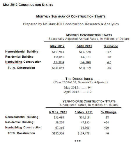 Summary of May 2012 Construction Starts